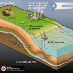 This diagram was taken from the Scottish Centre for Carbon Storage website.