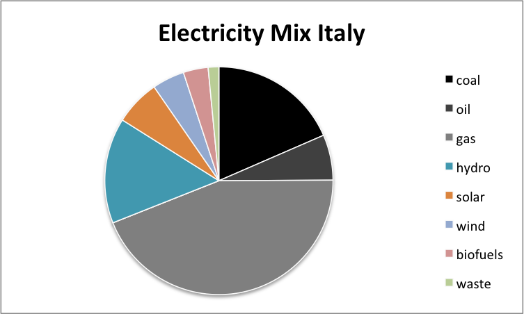 Electricity italy